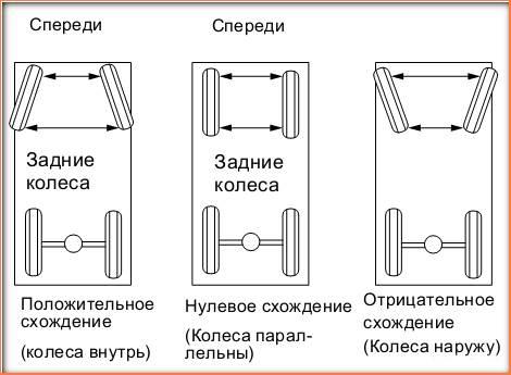 развал схождение передних колес в Минске